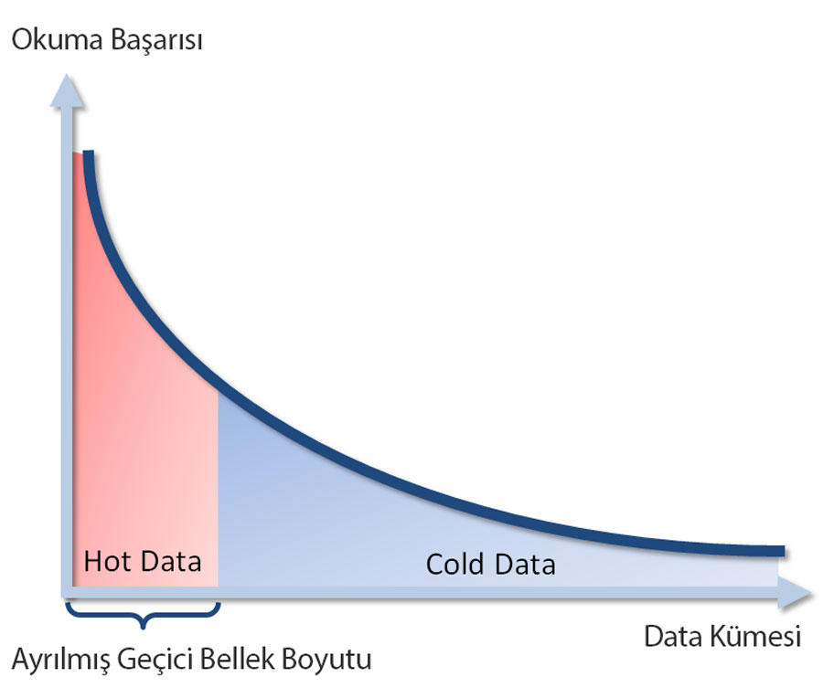Nvr hot data cold data