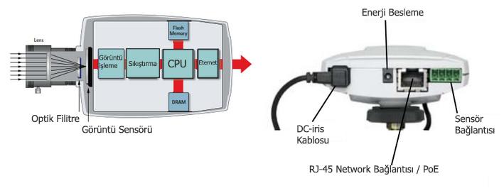 Ip Kamera Bileşenleri