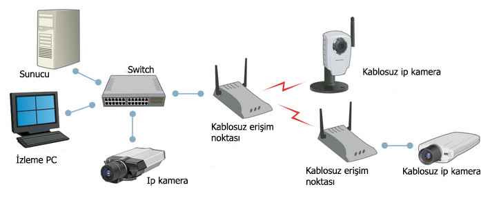 ip-kamera-wireless